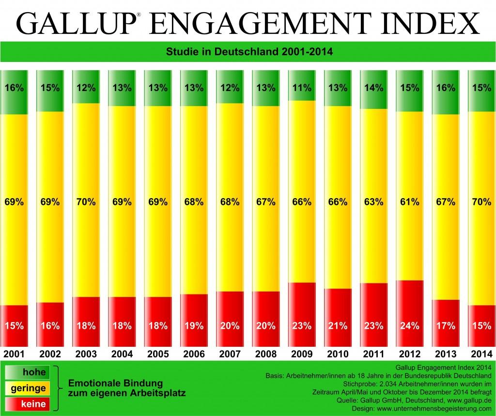gallup-studie: Emotionale Bindung zum Arbeitsplatz